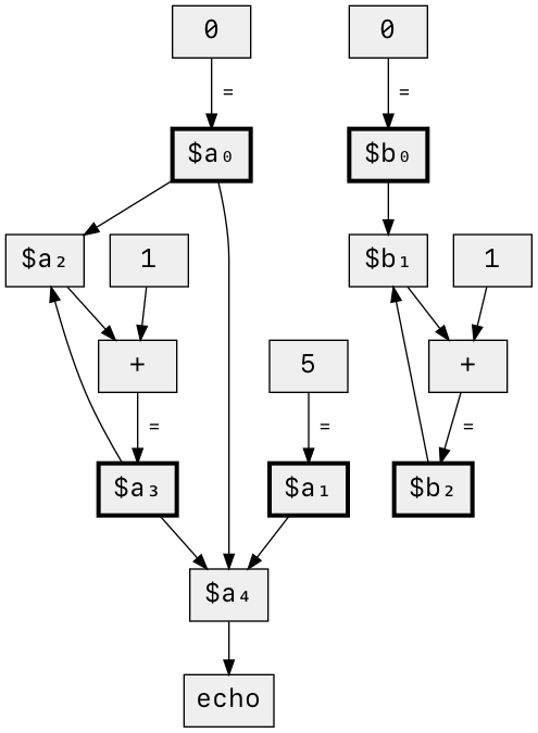 data-flow graph of code