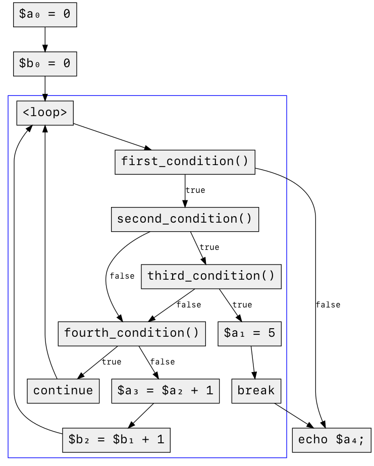control-flow graph of code