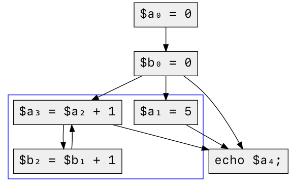 simplified control flow graph of code
